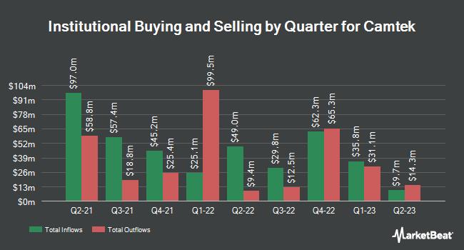 Institutional Ownership by Quarter for Camtek Intelligent Imaging (NASDAQ:CAMT)