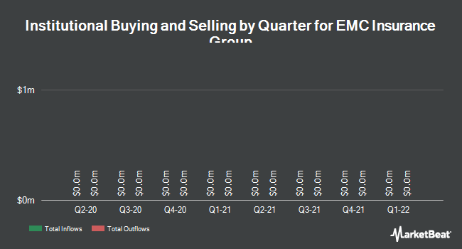 Institutional Ownership by Quarter for EMC Insurance Group (NASDAQ:EMCI)