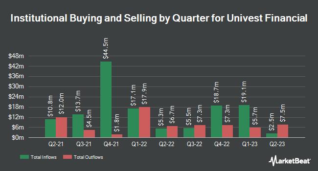Institutional Ownership by Quarter for Univest Co. of Pennsylvania (NASDAQ:UVSP)