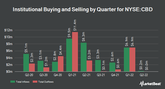 Institutional Ownership by Quarter for Companhia Brasileira de Distribuicao (NYSE:CBD)