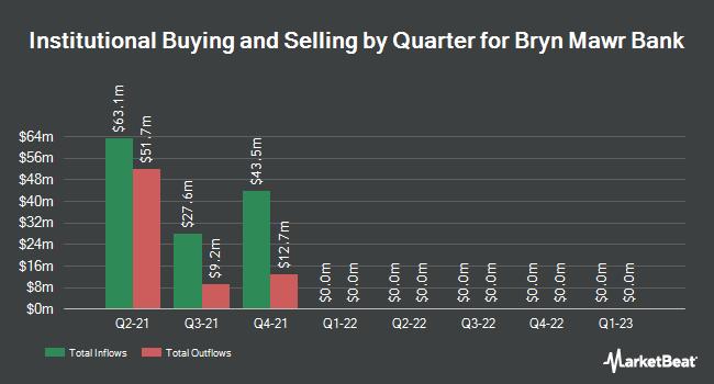 Institutional Ownership by Quarter for Bryn Mawr Bank Corporation (NASDAQ:BMTC)