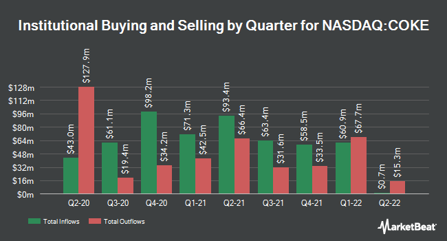 Institutional Ownership by Quarter for Coca-Cola Bottling Co Consolidated (NASDAQ:COKE)