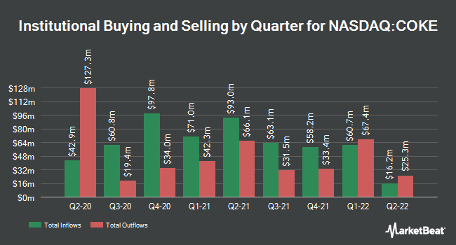 Institutional Ownership by Quarter for Coca-Cola Bottling Co. Consolidated (NASDAQ:COKE)