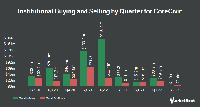 Institutional Ownership by Quarter for CoreCivic (NYSE:CXW)