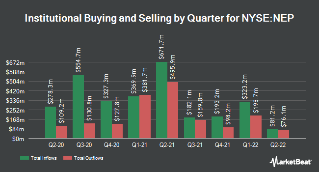 Institutional Ownership by Quarter for NextEra Energy Partners, LP (NYSE:NEP)