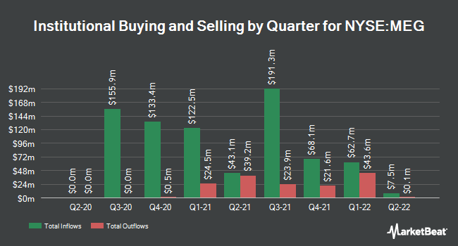 Institutional Ownership by Quarter for Media General (NYSE:MEG)