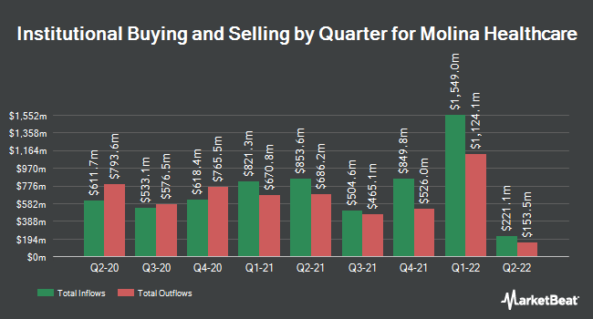 Institutional Ownership by Quarter for Molina Healthcare (NYSE:MOH)
