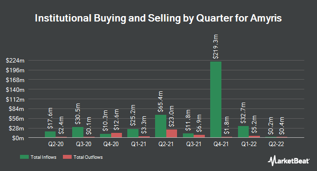 Institutional Ownership by Quarter for Amyris (NASDAQ:AMRS)