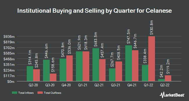 Institutional Ownership by Quarter for Celanese (NYSE:CE)