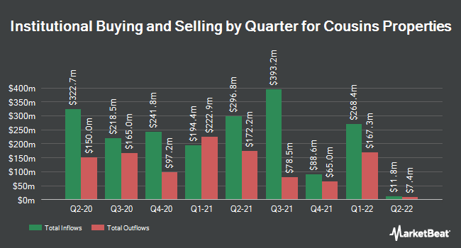 Institutional Ownership by Quarter for Cousins Properties (NYSE:CUZ)