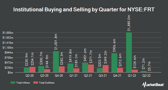 Institutional Ownership by Quarter for Federal Realty Investment Trust (NYSE:FRT)