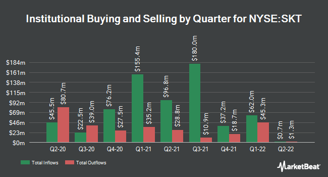 Institutional Ownership by Quarter for Tanger Factory Outlet Centers (NYSE:SKT)