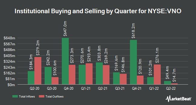 Institutional Ownership by Quarter for Vornado Realty Trust (NYSE:VNO)
