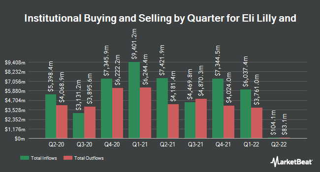 Institutional Ownership by Quarter for Eli Lilly And Co (NYSE:LLY)