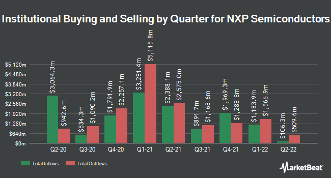 Institutional Ownership by Quarter for NXP Semiconductors (NASDAQ:NXPI)