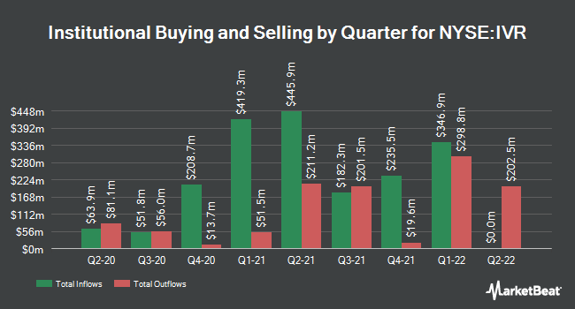 Institutional Ownership by Quarter for Invesco Mortgage Capital (NYSE:IVR)