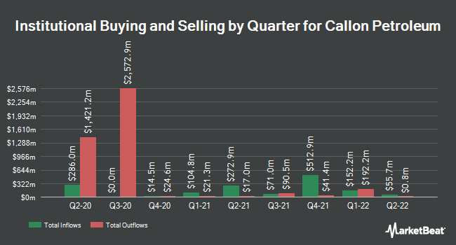 Institutional Ownership by Quarter for Callon Petroleum Company (NYSE:CPE)