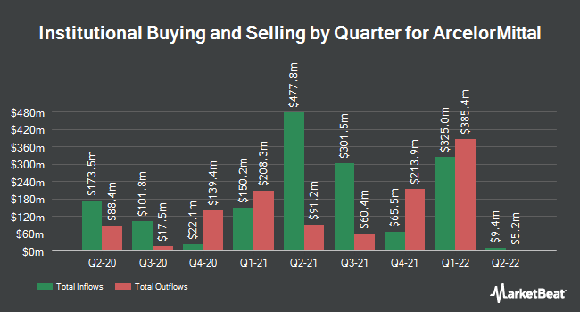 Institutional Ownership by Quarter for ArcelorMittal (NYSE:MT)