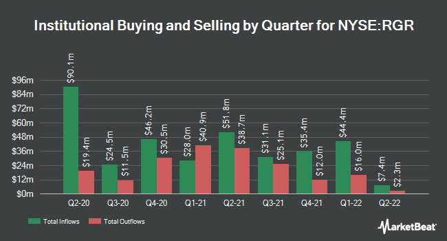Institutional Ownership by Quarter for Sturm Ruger & Co (NYSE:RGR)