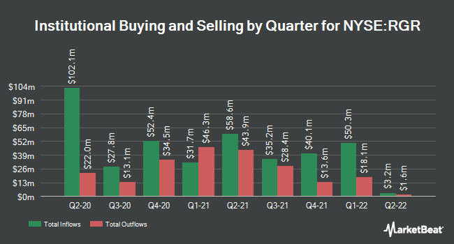 Institutional Ownership by Quarter for Sturm Ruger & Company Inc (NYSE:RGR)