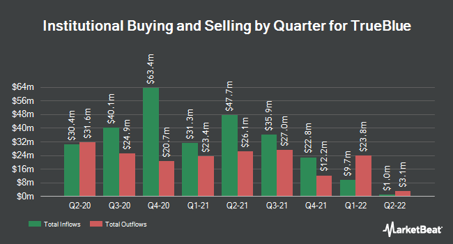 Institutional Ownership by Quarter for Trueblue (NYSE:TBI)
