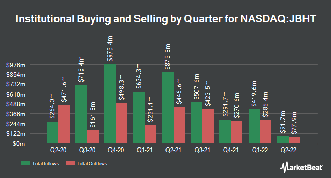 Institutional Ownership by Quarter for J. B. Hunt (NASDAQ:JBHT)