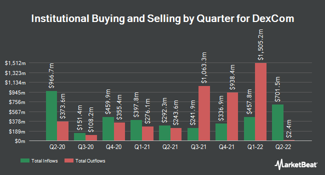 Institutional Ownership by Quarter for Dexcom (NASDAQ:DXCM)