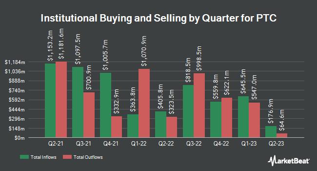 Institutional Ownership by Quarter for PTC (NASDAQ:PTC)