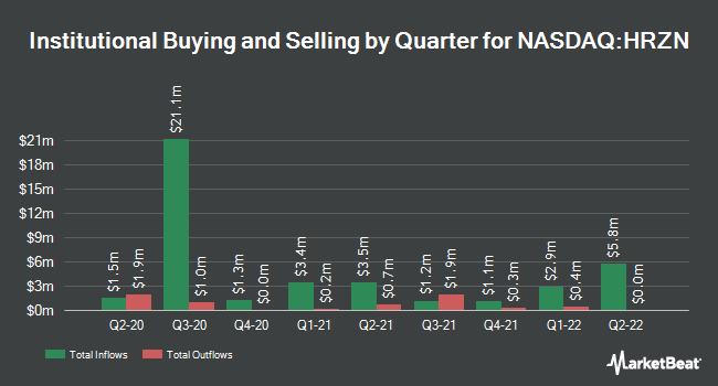 Institutional Ownership by Quarter for Horizon Technology Finance (NASDAQ:HRZN)