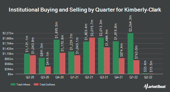 Institutional Ownership by Quarter for Kimberly Clark (NYSE:KMB)