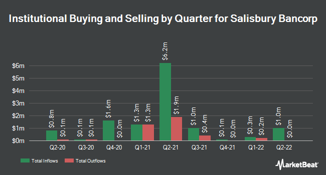 Institutional Ownership by Quarter for Salisbury Bancorp (NASDAQ:SAL)