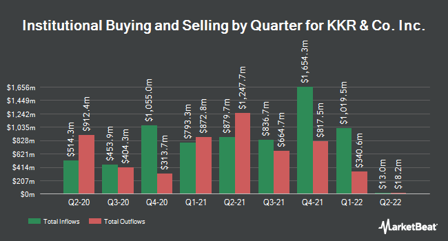 Institutional Ownership by Quarter for KKR & Co. L.P. (NYSE:KKR)