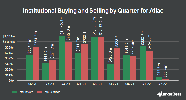 Institutional Ownership by Quarter for Aflac (NYSE:AFL)