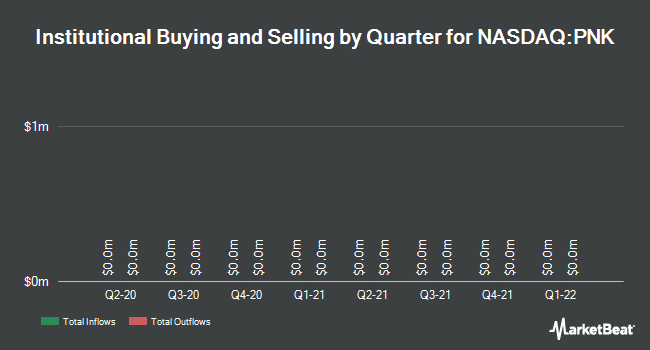 Institutional Ownership by Quarter for Pinnacle Entertainment (NASDAQ:PNK)