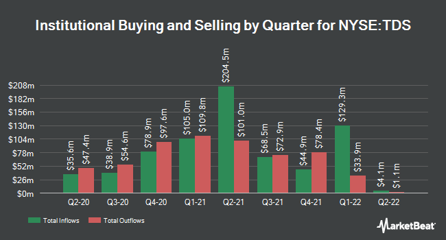 Institutional Ownership by Quarter for Telephone & Data Systems (NYSE:TDS)