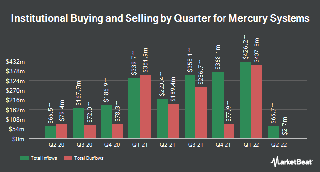 Institutional Ownership by Quarter for Mercury Systems (NASDAQ:MRCY)
