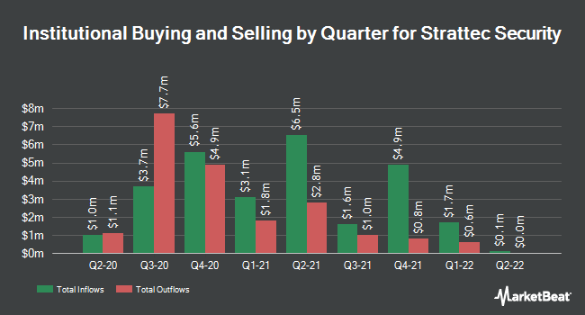 Institutional Ownership by Quarter for Strattec Security (NASDAQ:STRT)