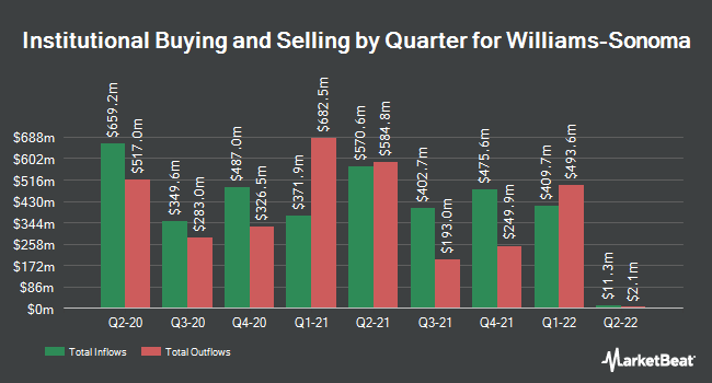 Institutional Ownership by Quarter for Williams-Sonoma (NYSE:WSM)