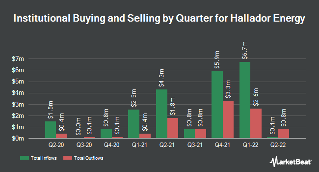 Institutional Ownership by Quarter for Hallador Energy (NASDAQ:HNRG)