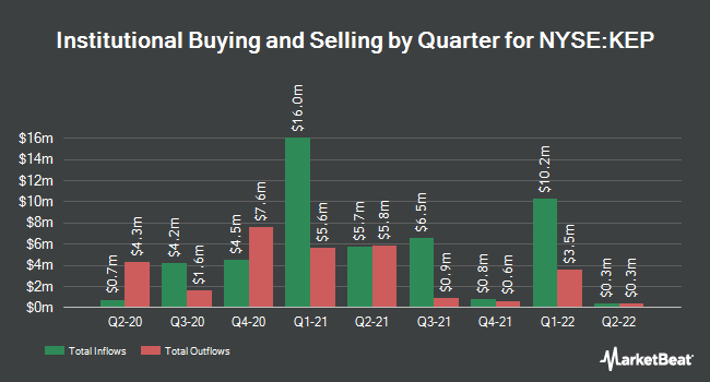 Institutional Ownership by Quarter for Korea Electric Power (NYSE:KEP)