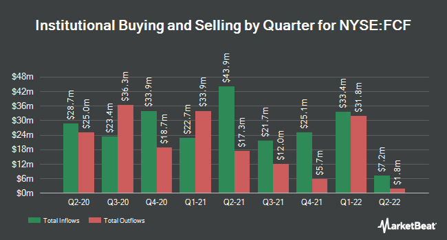 Institutional Ownership by Quarter for First Commonwealth Financial (NYSE:FCF)