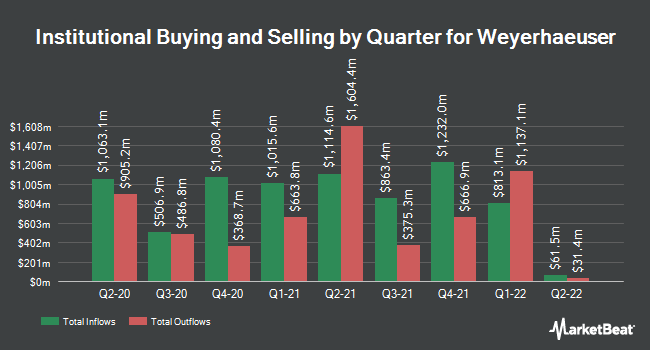 Institutional Ownership by Quarter for Weyerhaeuser (NYSE:WY)