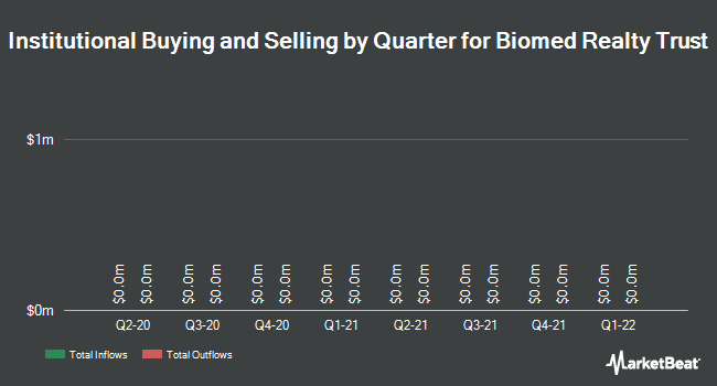 Institutional Ownership by Quarter for Biomed Realty Trust (NYSE:BMR)