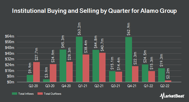 Institutional Ownership by Quarter for Alamo Group (NYSE:ALG)