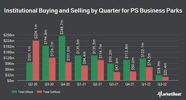 Institutional Ownership by Quarter for PS Business Parks (NYSE:PSB)