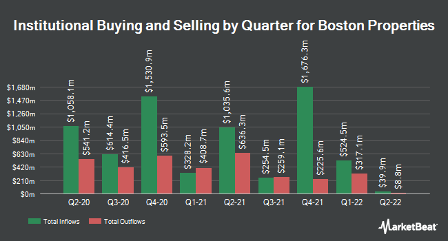 Institutional Ownership by Quarter for Boston Properties (NYSE:BXP)