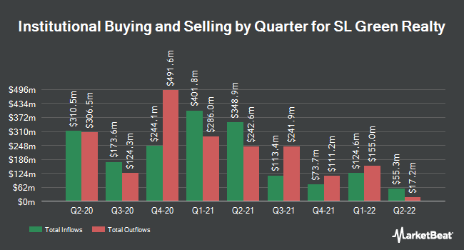 Institutional Ownership by Quarter for SL Green Realty (NYSE:SLG)