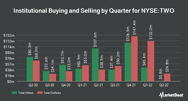 Institutional Ownership by Quarter for Two Harbors Investments Corp (NYSE:TWO)