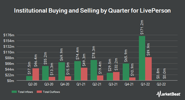 Institutional Ownership by Quarter for LivePerson (NASDAQ:LPSN)