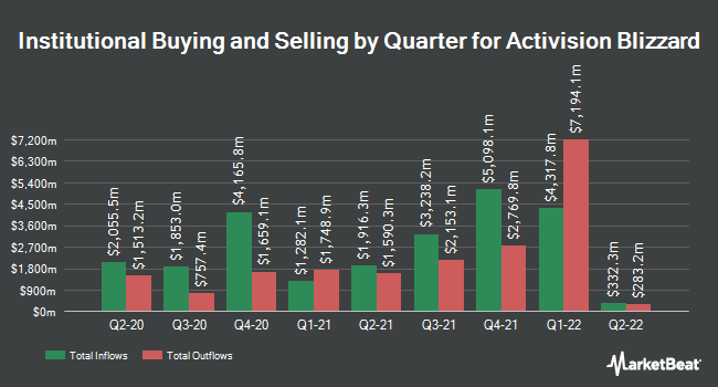 Institutional Ownership by Quarter for Activision (NASDAQ:ATVI)